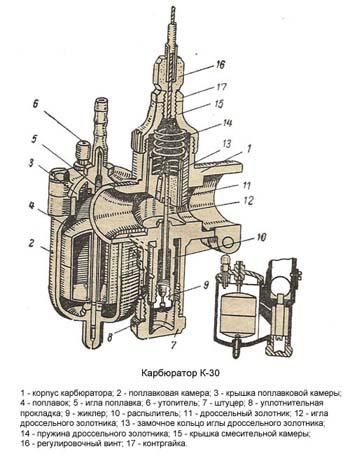 Карбюратор К-30