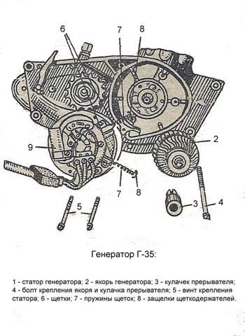 генератор Г-35