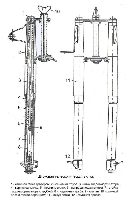 Штоковая телескопическая вилка мотоцикла К-125М