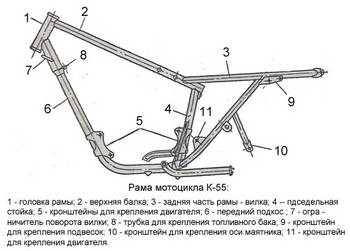 Рама мотоцикла К-55