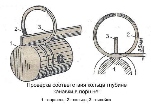 Проверка соответствия кольца глубине канавки в поршне