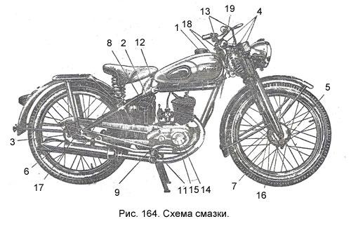Рис. 164. Схема смазки мотоциклов