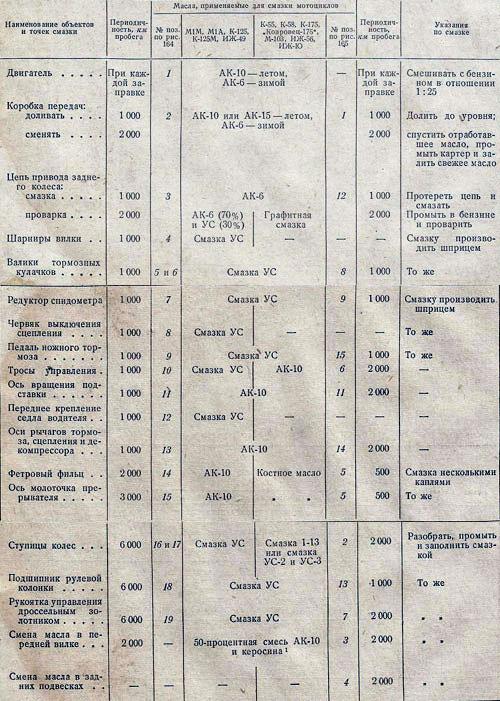 Таблица смазки мотоциклов.