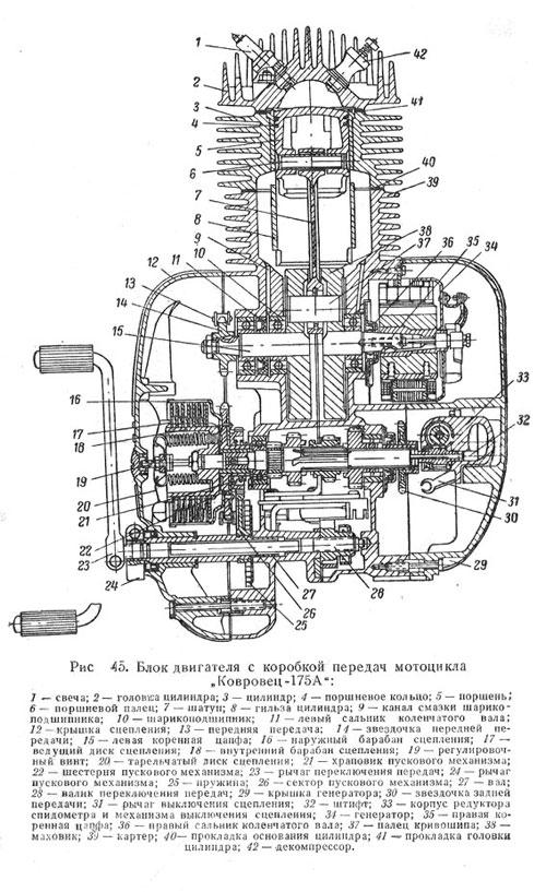 Блок двигателя с коробкой передач мотоцикла Ковровец-175А