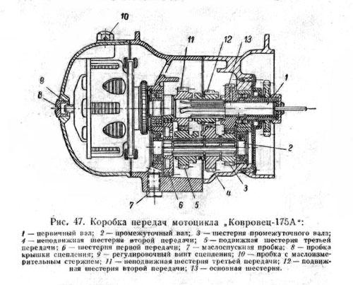 коробка передач мотоцикла Ковровец-175А